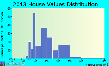 Millheim home values distribution