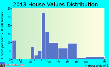 Mill Village home values distribution