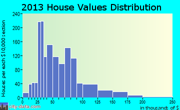 Minersville home values distribution