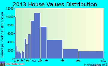 Los Angeles home values distribution
