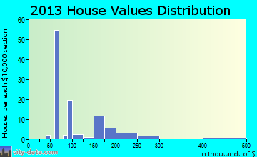 Modena home values distribution