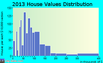 Monongahela home values distribution