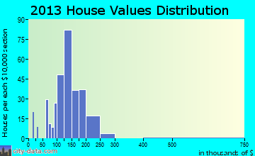 Mont Alto home values distribution