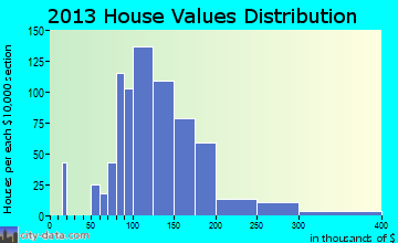 Montoursville home values distribution