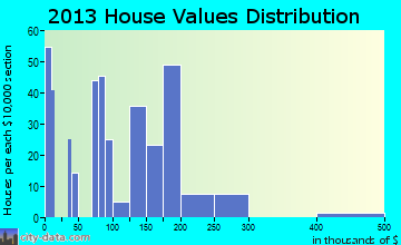 Lower Lake home values distribution