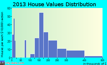 Mount Cobb home values distribution