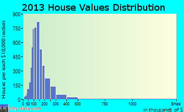 Mount Lebanon home values distribution
