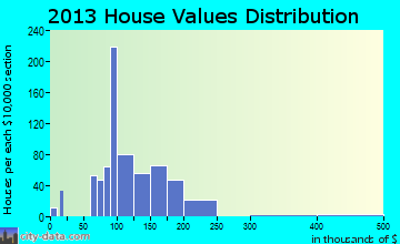 Mount Penn home values distribution