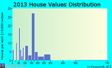 Mount Pleasant Mills home values distribution
