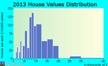 Mount Pleasant home values distribution