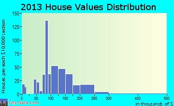 Muncy home values distribution