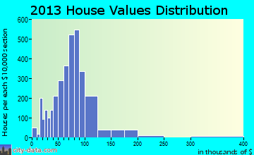 Munhall home values distribution