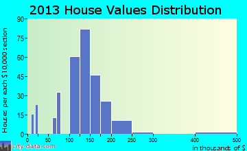 Myerstown home values distribution