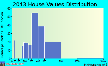 Narberth home values distribution