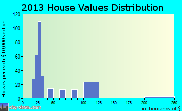 Nemacolin home values distribution