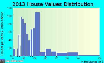Nesquehoning home values distribution