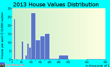 New Alexandria home values distribution