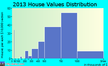 Lucas Valley-Marinwood home values distribution