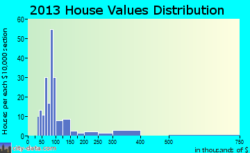 New Bethlehem home values distribution