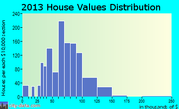 New Brighton home values distribution