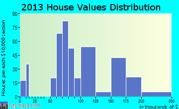 New Castle Northwest home values distribution