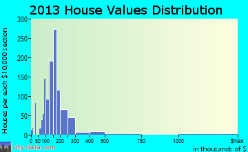New Cumberland home values distribution