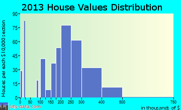 New Freedom home values distribution