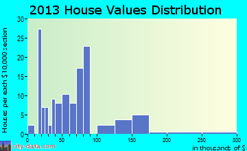 New Galilee home values distribution