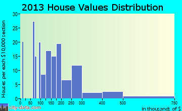 McCloud home values distribution