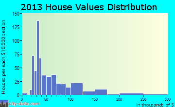New Philadelphia home values distribution