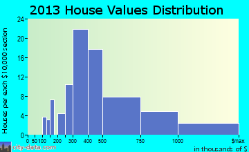 Newtown home values distribution