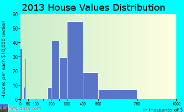 Newtown Grant home values distribution