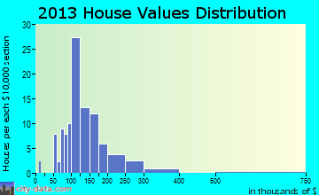 Nicholson home values distribution