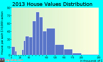 North Belle Vernon home values distribution