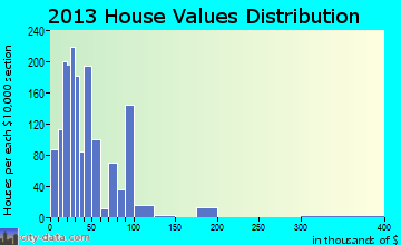 North Braddock home values distribution
