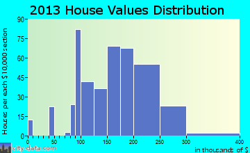 North Catasauqua home values distribution