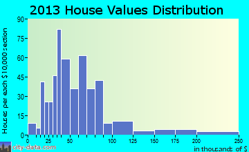 North Charleroi home values distribution