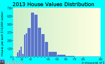 North Versailles home values distribution