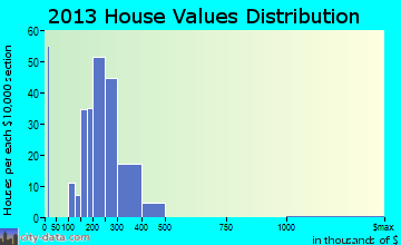 North Wales home values distribution