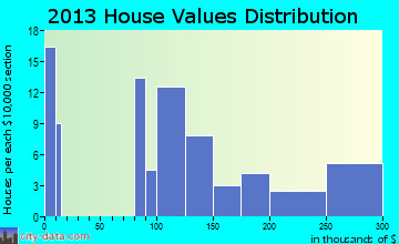 Numidia home values distribution