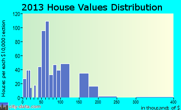 Oliver home values distribution