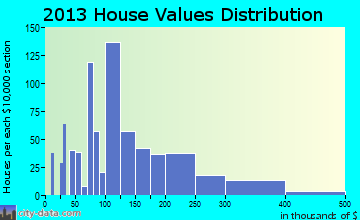 Olyphant home values distribution