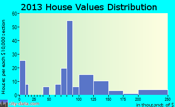 Orbisonia home values distribution