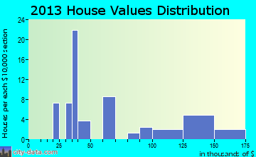 Oneida home values distribution
