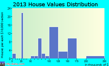 Orangeville home values distribution