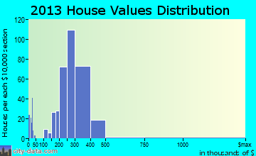 Oreland home values distribution