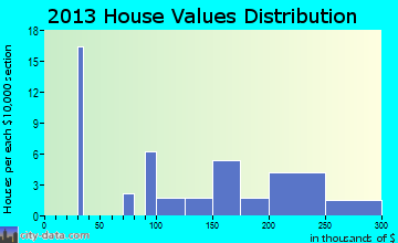 Orrtanna home values distribution