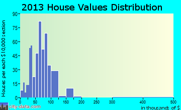 Osceola Mills home values distribution