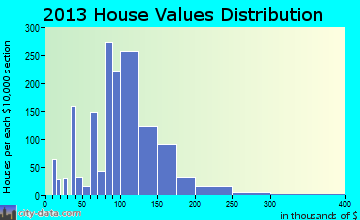 Palmerton home values distribution