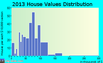 Paint home values distribution